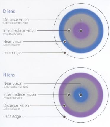d2bd503c8 farebné časti ilustrujú zóny na rôzne pohľadové vzdialenosti